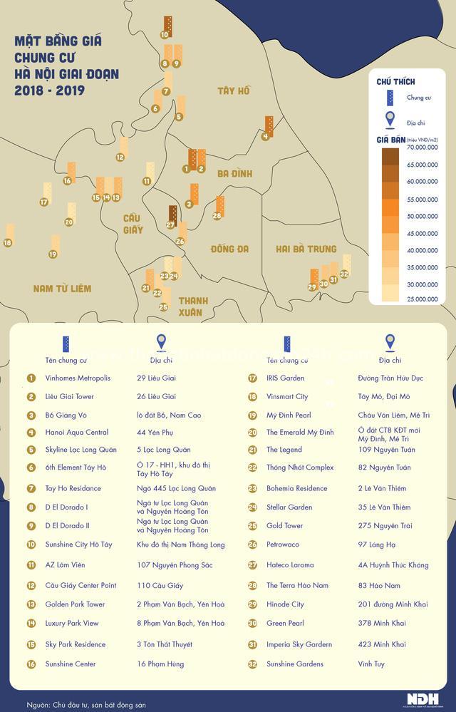 Giá chung cư đang phân bổ thế nào tại thị trường Hà Nội? - Ảnh 1.