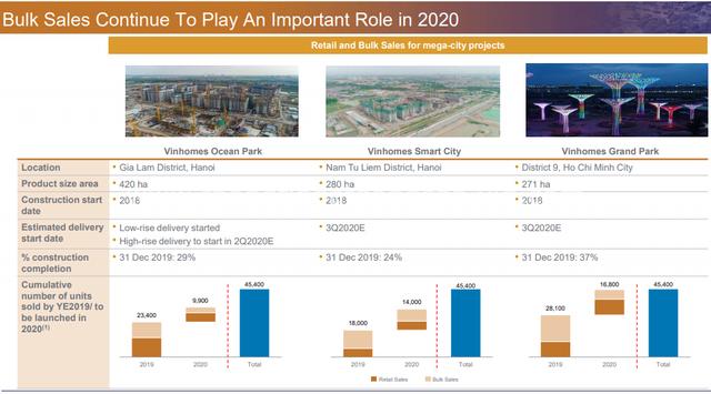 Vinhomes chuẩn bị tung 3 đại đô thị tại quận Thanh Xuân, Đan Phượng (Hà Nội) và Hưng Yên ra thị trường trong năm 2020 - Ảnh 1.