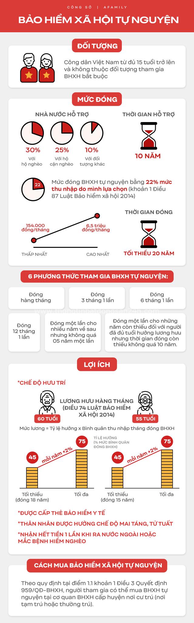 Infographic: Bảo hiểm xã hội tự nguyện là gì? Vì sao chị em bỉm sữa làm việc tự do cần tham gia loại hình bảo hiểm này? - Ảnh 2.